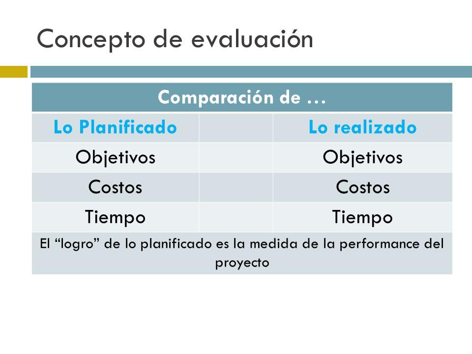 Concepto de evaluación Comparación de … Lo PlanificadoLo realizado Objetivos Costos Tiempo El logro de lo planificado es la medida de la performance del proyecto