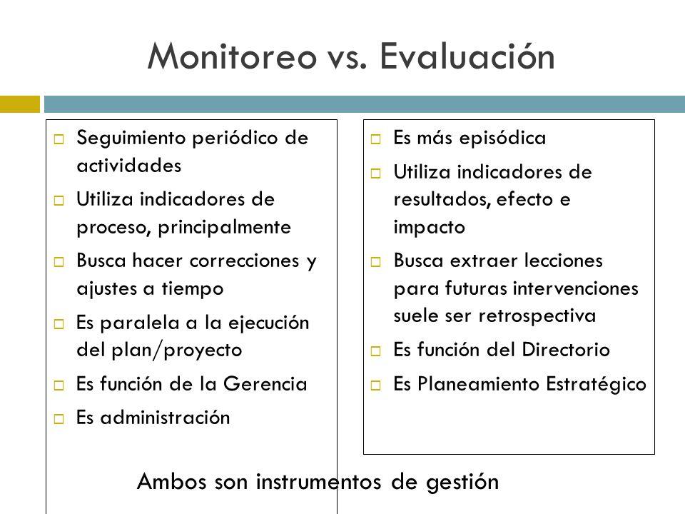 Monitoreo vs.