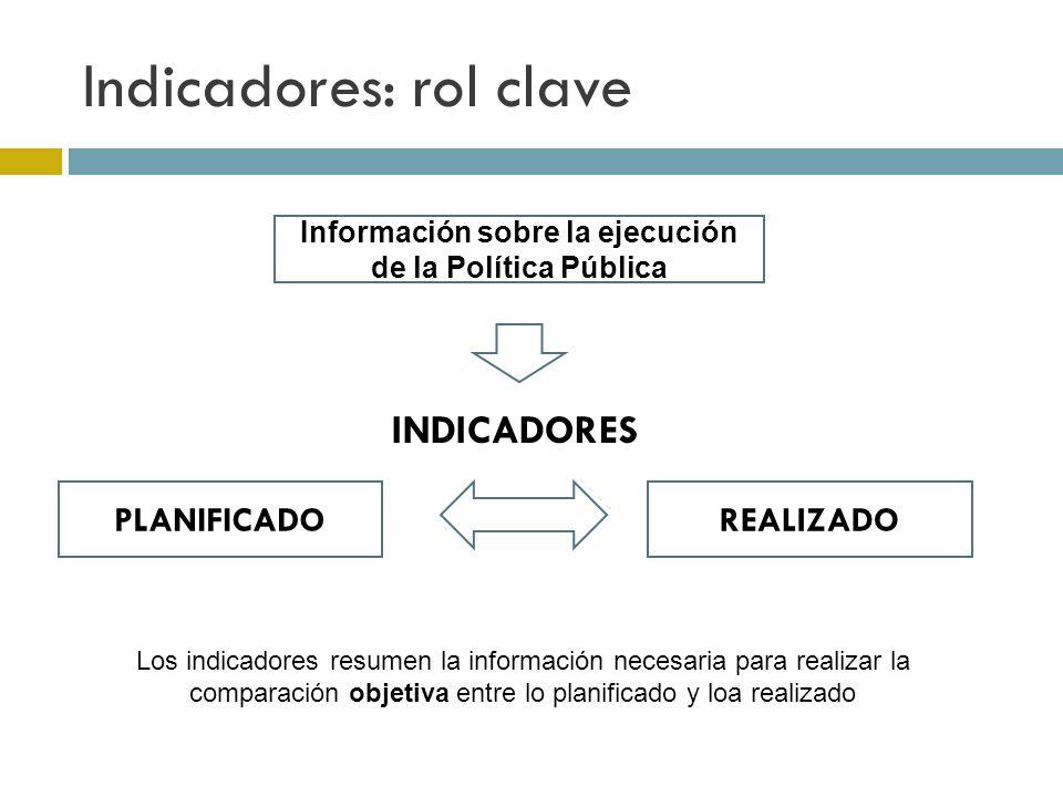 Indicadores: rol clave Información sobre la ejecución de la Política Pública PLANIFICADOREALIZADO INDICADORES Los indicadores resumen la información necesaria para realizar la comparación objetiva entre lo planificado y loa realizado