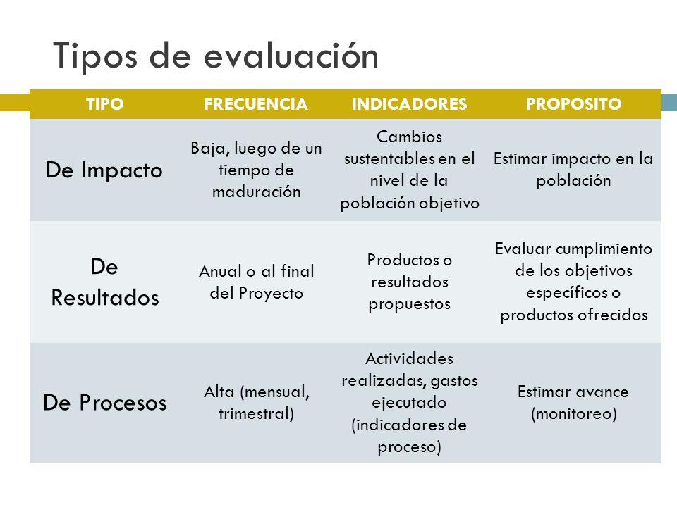 Tipos de evaluación TIPOFRECUENCIAINDICADORESPROPOSITO De Impacto Baja, luego de un tiempo de maduración Cambios sustentables en el nivel de la población objetivo Estimar impacto en la población De Resultados Anual o al final del Proyecto Productos o resultados propuestos Evaluar cumplimiento de los objetivos específicos o productos ofrecidos De Procesos Alta (mensual, trimestral) Actividades realizadas, gastos ejecutado (indicadores de proceso) Estimar avance (monitoreo)