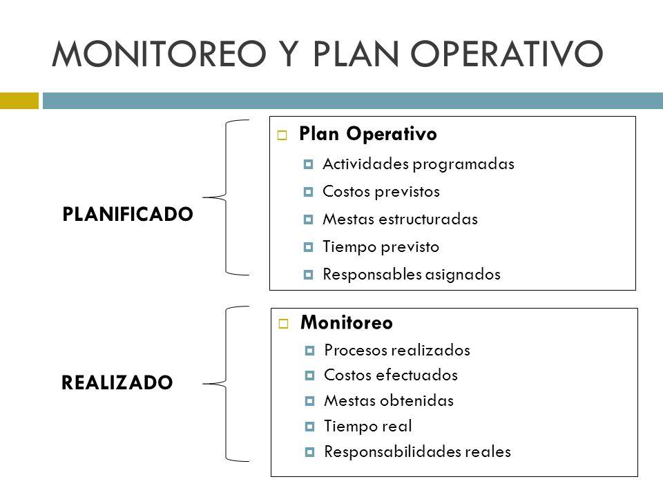 MONITOREO Y PLAN OPERATIVO Plan Operativo Actividades programadas Costos previstos Mestas estructuradas Tiempo previsto Responsables asignados Monitoreo Procesos realizados Costos efectuados Mestas obtenidas Tiempo real Responsabilidades reales PLANIFICADO REALIZADO