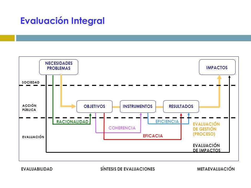 Evaluación Integral SOCIEDAD NECESIDADES PROBLEMAS IMPACTOS OBJETIVOSINSTRUMENTOSRESULTADOS RACIONALIDAD COHERENCIA EFICACIA EFICIENCIA ACCIÓN PÚBLICA EVALUACIÓN EVALUACIÓN DE IMPACTOS METAEVALUACIÓNSÍNTESIS DE EVALUACIONESEVALUABILIDAD EVALUACIÓN DE GESTIÓN (PROCESO)