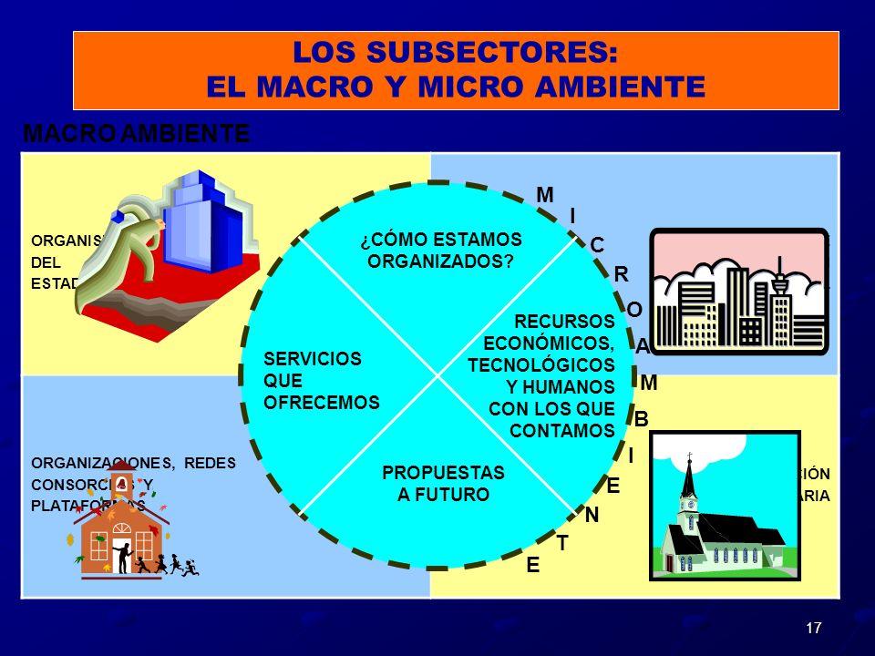 17 LOS SUBSECTORES: EL MACRO Y MICRO AMBIENTE ORGANISMOS DEL ESTADO ENTIDADES DE COOPERACIÓN INTERNACIONAL ORGANIZACIONES, REDES CONSORCIOS Y PLATAFOR