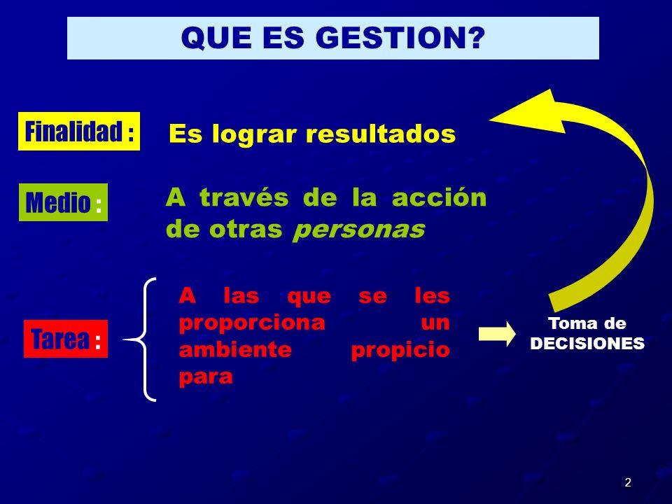 2 Finalidad : Es lograr resultados Toma de DECISIONES Medio : Tarea : QUE ES GESTION? A través de la acción de otras personas A las que se les proporc