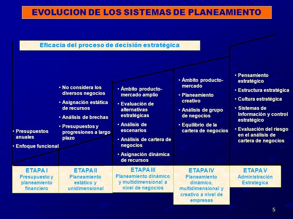 5 ETAPA I Presupuesto y planeamiento financiero ETAPA II Planeamiento estático y unidimensional ETAPA III Planeamiento dinámico y multidimensional a n