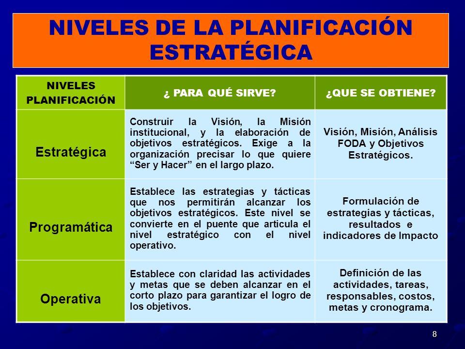 8 NIVELES PLANIFICACIÓN ¿ PARA QUÉ SIRVE?¿QUE SE OBTIENE? Estratégica Construir la Visión, la Misión institucional, y la elaboración de objetivos estr