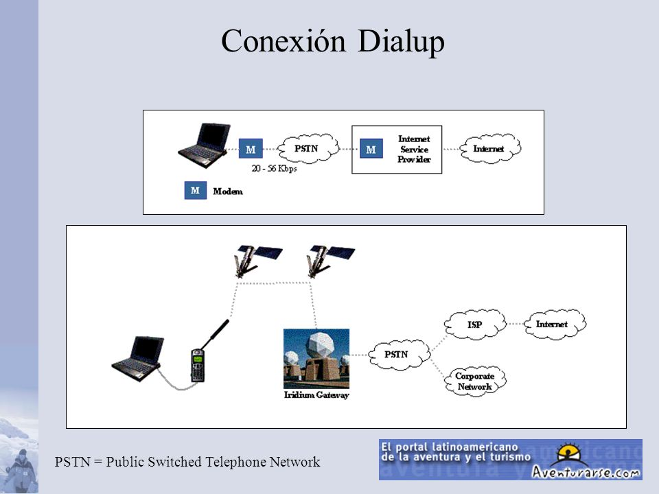 Conexión Dialup PSTN = Public Switched Telephone Network