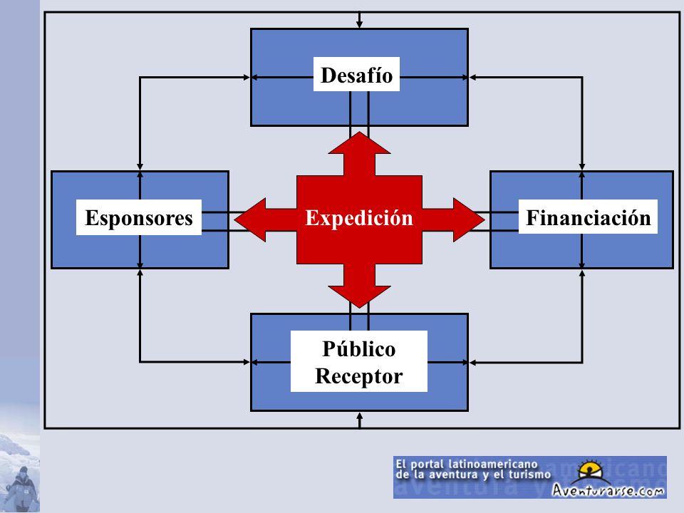 Expedición Esponsores Público Receptor Desafío Financiación
