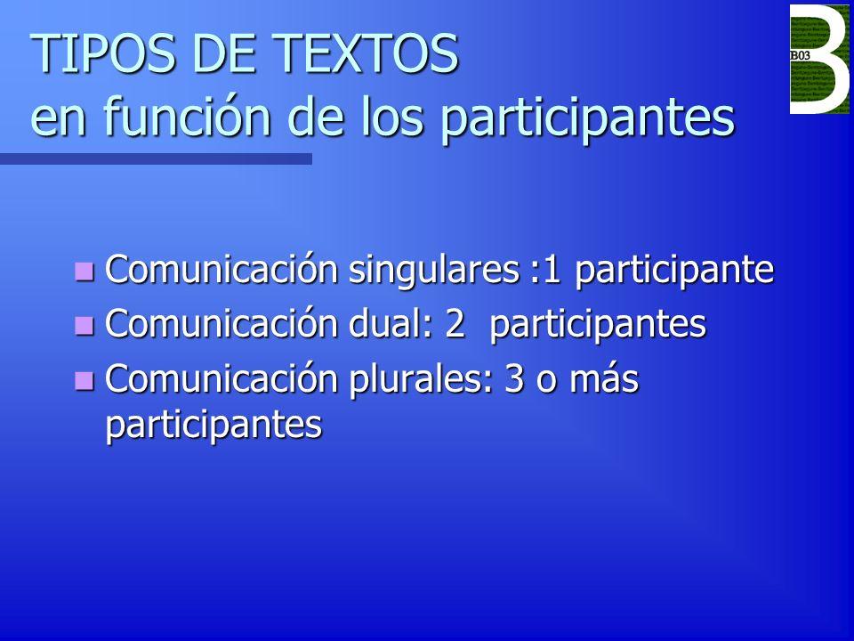 TIPOS DE TEXTOS en función de los participantes Comunicación singulares :1 participante Comunicación singulares :1 participante Comunicación dual: 2 p