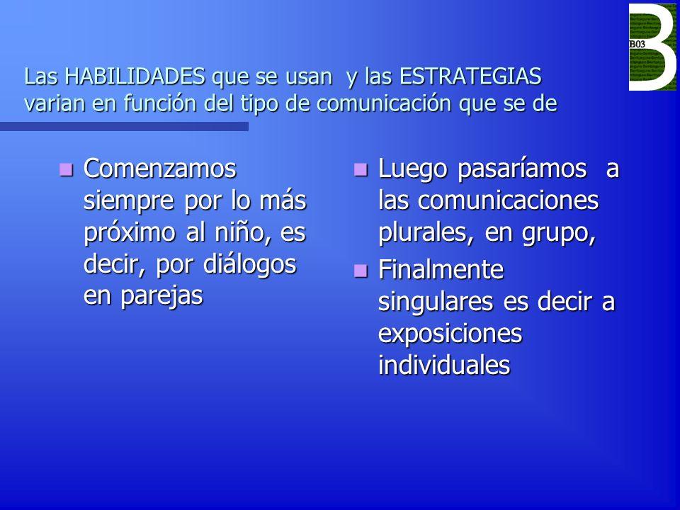 Estrategias de la PRODUCCIÓN oral La comunicación oral se estructura a partir de la repetición y de la experiencia que vamos teniendo los interlocutores.