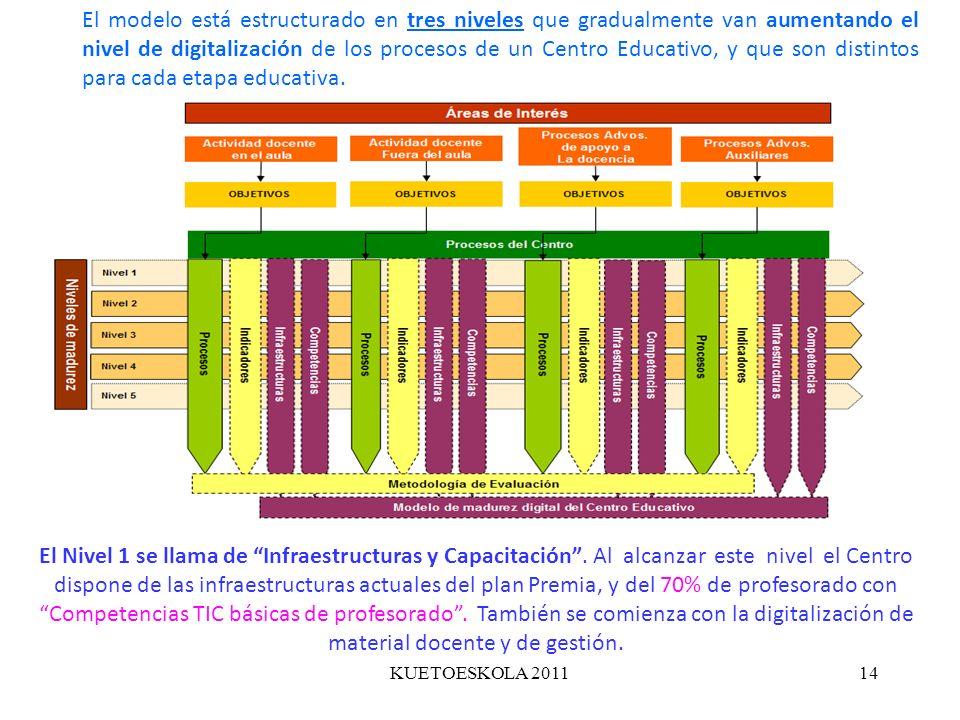 KUETOESKOLA 201114 El modelo está estructurado en tres niveles que gradualmente van aumentando el nivel de digitalización de los procesos de un Centro