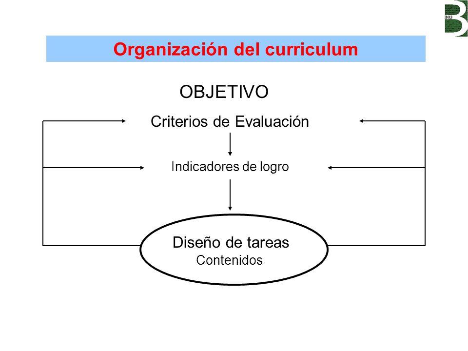 Organización del curriculum OBJETIVO Criterios de Evaluación Indicadores de logro Diseño de tareas Contenidos