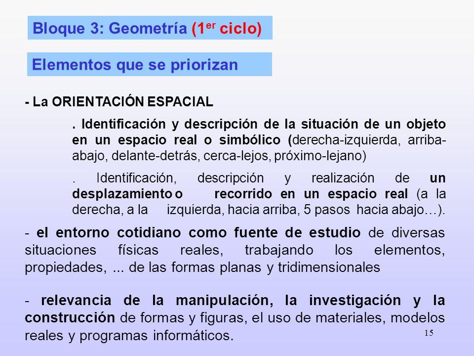 15 Bloque 3: Geometría (1 er ciclo) Elementos que se priorizan - La ORIENTACIÓN ESPACIAL. Identificación y descripción de la situación de un objeto en
