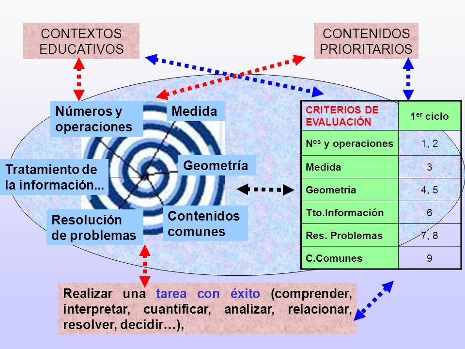 Geometría Contenidos comunes Números y operaciones Tratamiento de la información... Medida Resolución de problemas CRITERIOS DE EVALUACIÓN 1 er ciclo