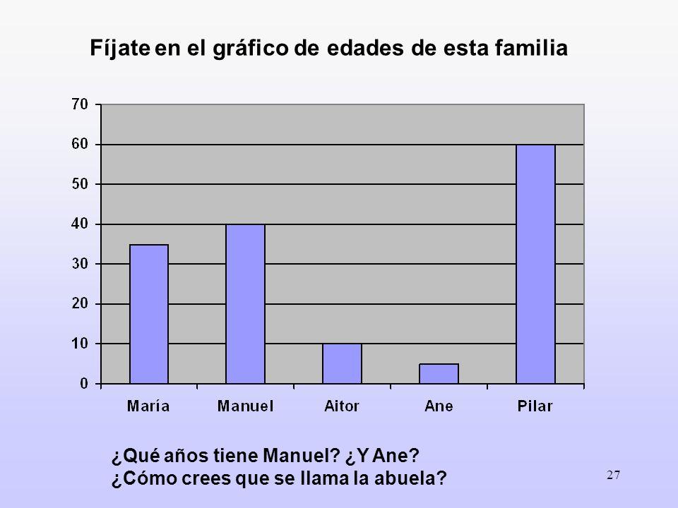 27 Fíjate en el gráfico de edades de esta familia ¿Qué años tiene Manuel? ¿Y Ane? ¿Cómo crees que se llama la abuela?
