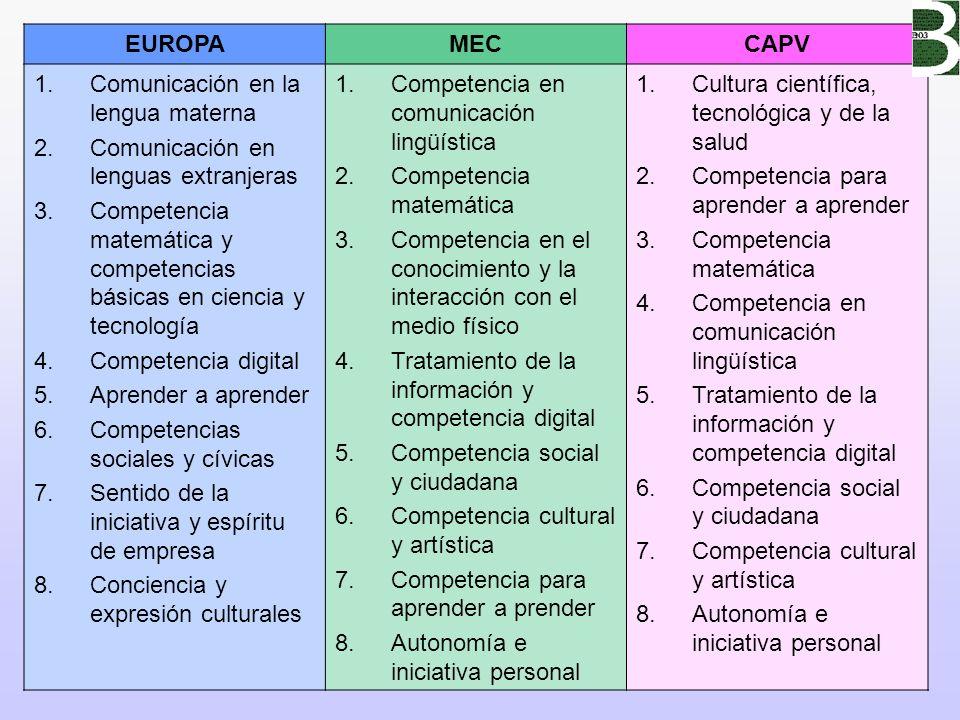 19 EUROPAMECCAPV 1.Comunicación en la lengua materna 2.Comunicación en lenguas extranjeras 3.Competencia matemática y competencias básicas en ciencia