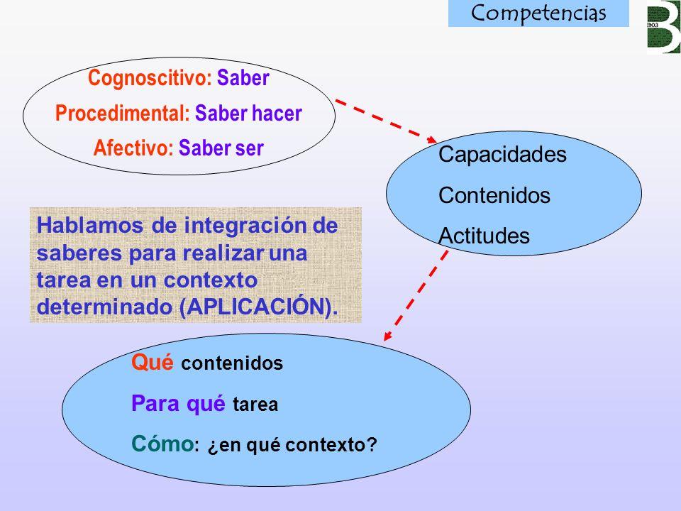 Cognoscitivo: Saber Procedimental: Saber hacer Afectivo: Saber ser Capacidades Contenidos Actitudes Qué contenidos Para qué tarea Cómo : ¿en qué conte
