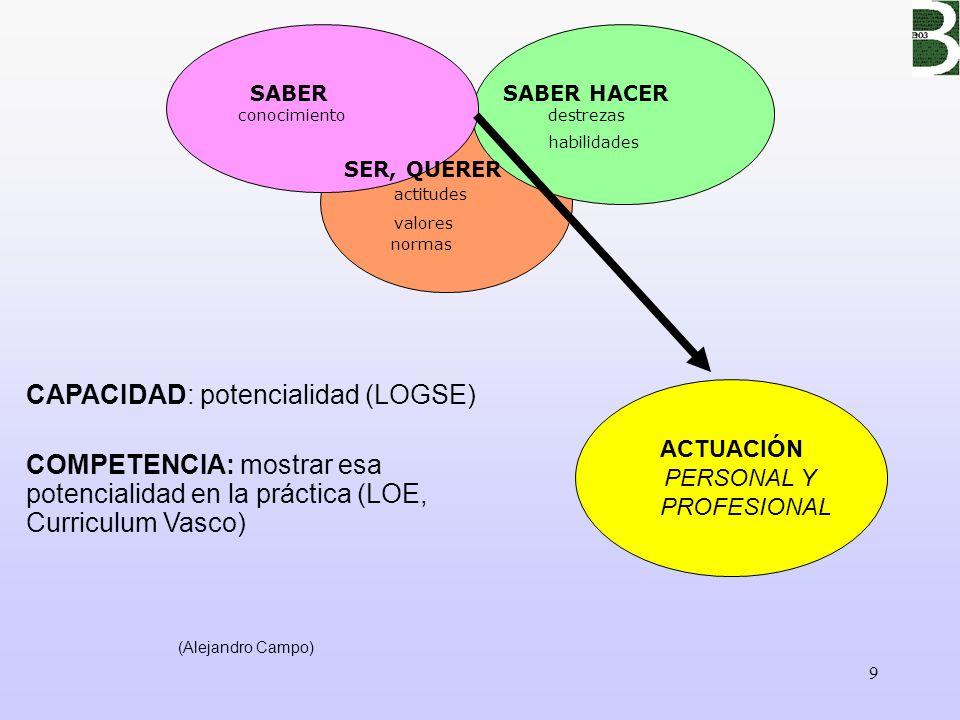 9 SABERSABER HACER conocimiento destrezas habilidades SER, QUERER ACTUACIÓN PERSONAL Y PROFESIONAL actitudes valores normas (Alejandro Campo) CAPACIDA