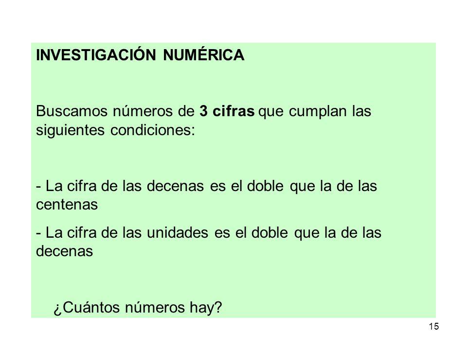 15 INVESTIGACIÓN NUMÉRICA Buscamos números de 3 cifras que cumplan las siguientes condiciones: - La cifra de las decenas es el doble que la de las cen
