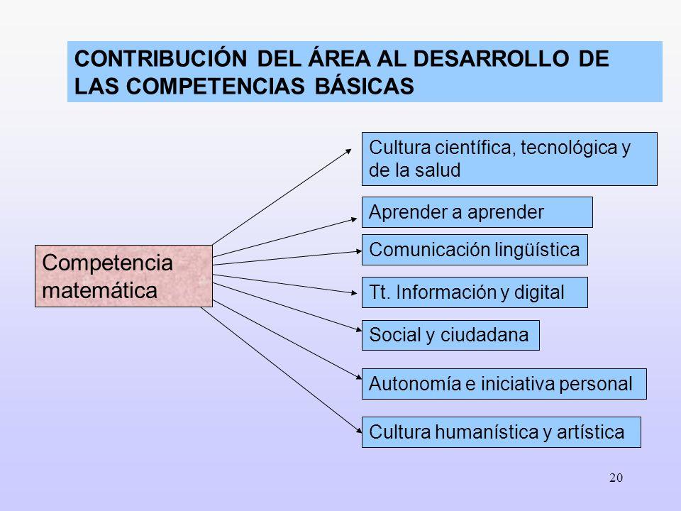 20 CONTRIBUCIÓN DEL ÁREA AL DESARROLLO DE LAS COMPETENCIAS BÁSICAS Autonomía e iniciativa personal Cultura científica, tecnológica y de la salud Apren