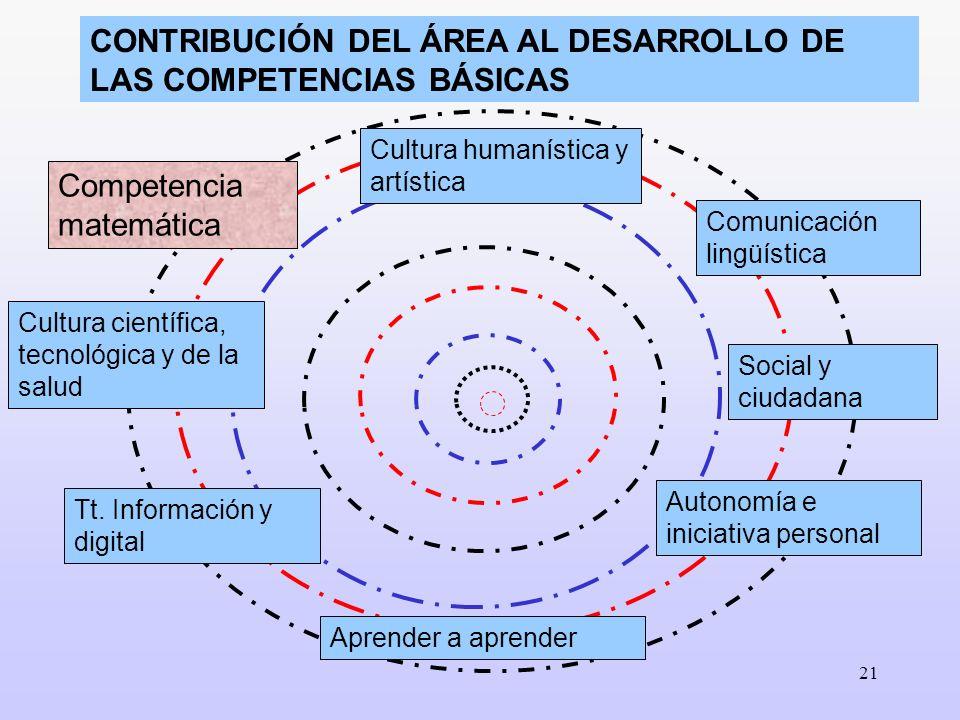 21 CONTRIBUCIÓN DEL ÁREA AL DESARROLLO DE LAS COMPETENCIAS BÁSICAS Autonomía e iniciativa personal Cultura científica, tecnológica y de la salud Apren