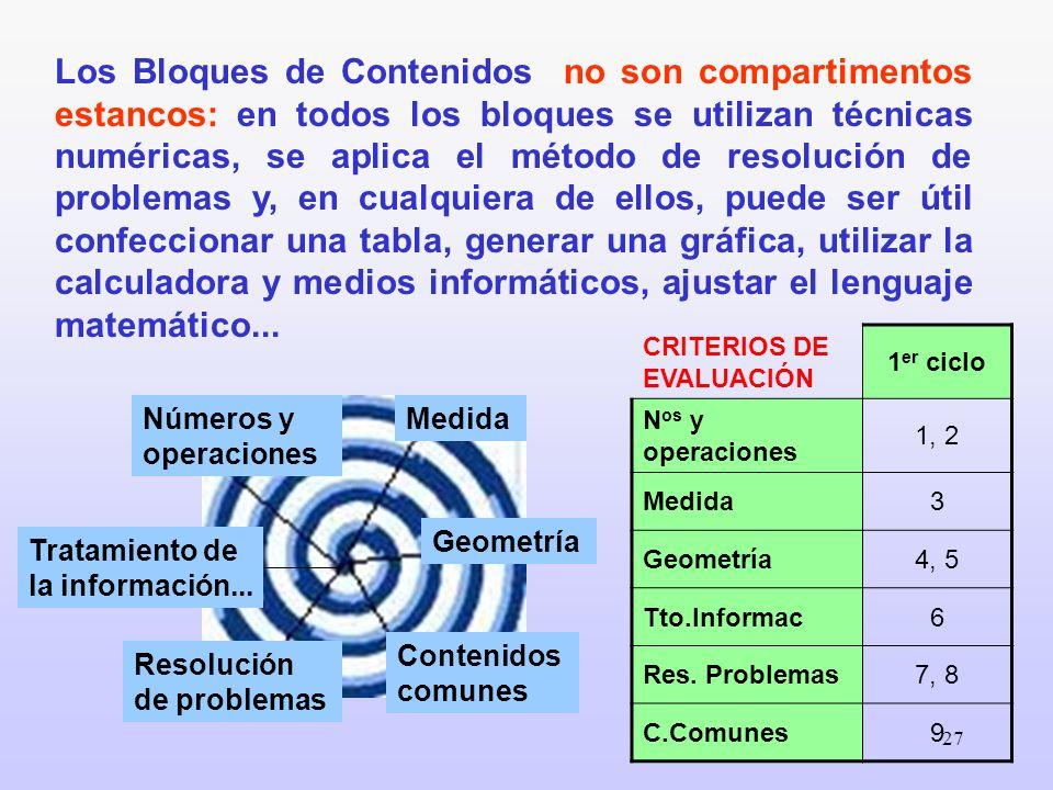 27 Los Bloques de Contenidos no son compartimentos estancos: en todos los bloques se utilizan técnicas numéricas, se aplica el método de resolución de