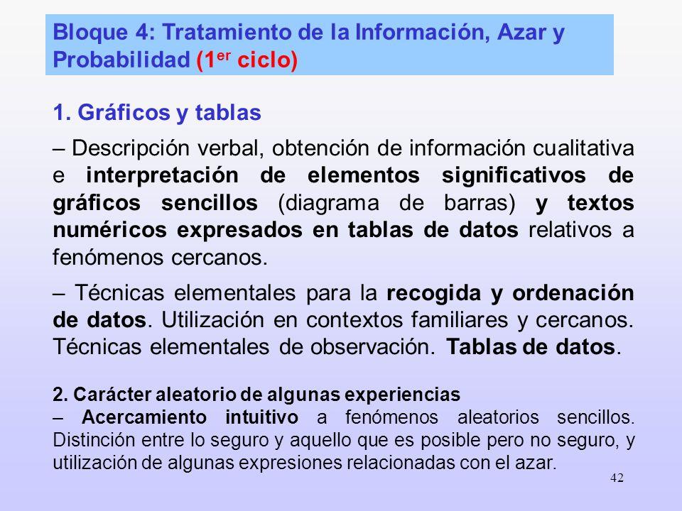 42 Bloque 4: Tratamiento de la Información, Azar y Probabilidad (1 er ciclo) 1. Gráficos y tablas – Descripción verbal, obtención de información cuali