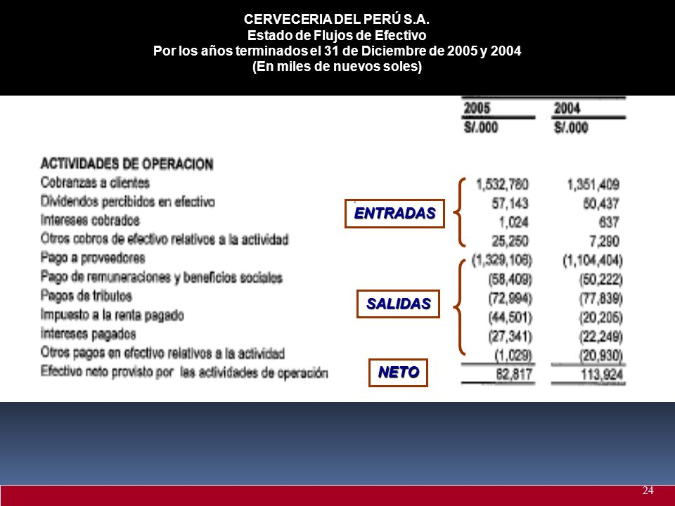 CERVECERIA DEL PERÚ S.A. Estado de Flujos de Efectivo Por los años terminados el 31 de Diciembre de 2005 y 2004 (En miles de nuevos soles) ENTRADAS SA