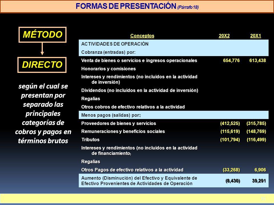 FORMAS DE PRESENTACIÓN (Párrafo 18) Conceptos20X220X1 ACTIVIDADES DE OPERACIÓN Cobranza (entradas) por: Venta de bienes o servicios e ingresos operaci