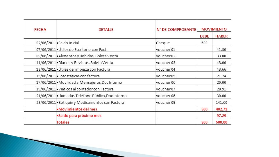 FECHADETALLEN° DE COMPROBANTE MOVIMIENTO DEBEHABER 02/06/2011 Saldo InicialCheque500 07/06/2011 Útiles de Escritorio con Fact.voucher 01 41.30 09/06/2
