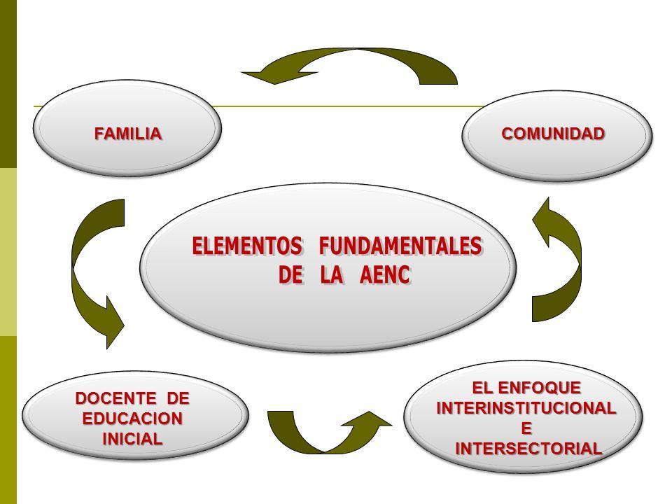 FAMILIACOMUNIDAD DOCENTE DE EDUCACION INICIAL EL ENFOQUE INTERINSTITUCIONAL E INTERSECTORIAL INTERSECTORIAL