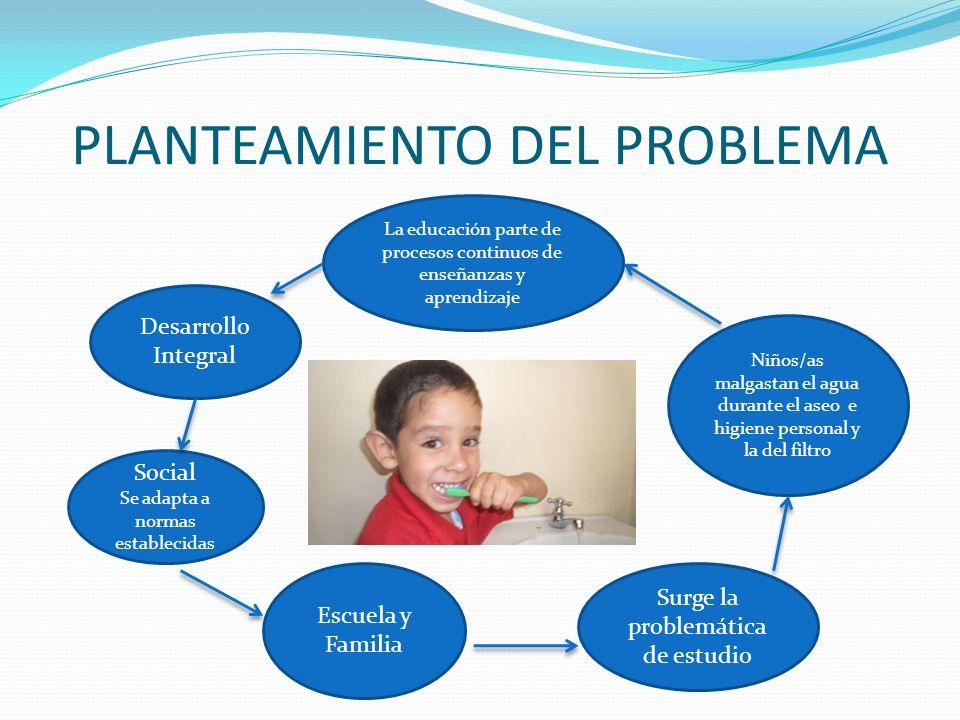PLANTEAMIENTO DEL PROBLEMA La educación parte de procesos continuos de enseñanzas y aprendizaje Desarrollo Integral Social Se adapta a normas establec