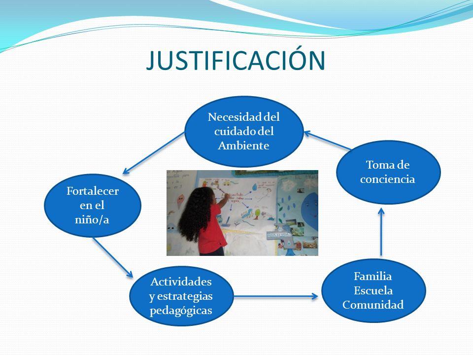 JUSTIFICACIÓN Necesidad del cuidado del Ambiente Fortalecer en el niño/a Actividades y estrategias pedagógicas Toma de conciencia Familia Escuela Comu
