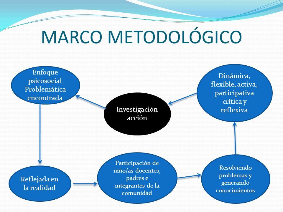 MARCO METODOLÓGICO Investigación acción Enfoque psicosocial Problemática encontrada Reflejada en la realidad Participación de niño/as docentes, padres