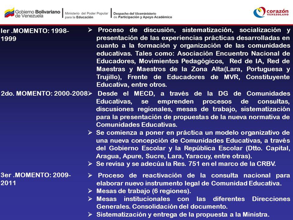 Ier.MOMENTO: 1998- 1999 Proceso de discusión, sistematización, socialización y presentación de las experiencias prácticas desarrolladas en cuanto a la