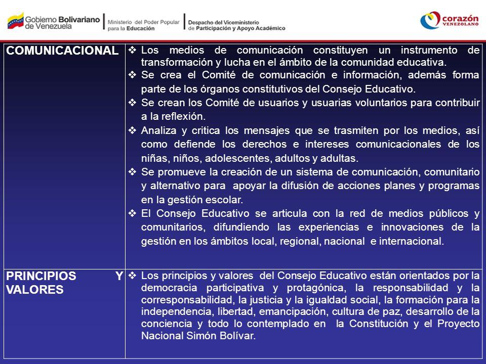 ESTUDIANTIL La organización estudiantil está conformada por las vocerías estudiantiles, considerados como los actores claves del proceso escolar.