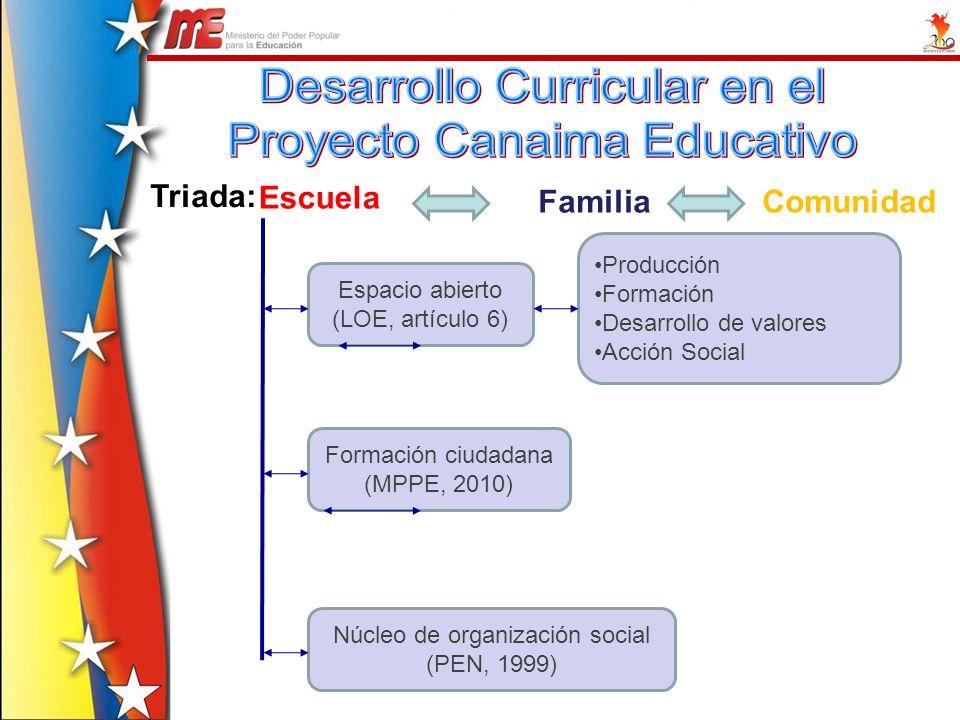 Triada: Escuela FamiliaComunidad Espacio abierto (LOE, artículo 6) Formación ciudadana (MPPE, 2010) Núcleo de organización social (PEN, 1999) Producci