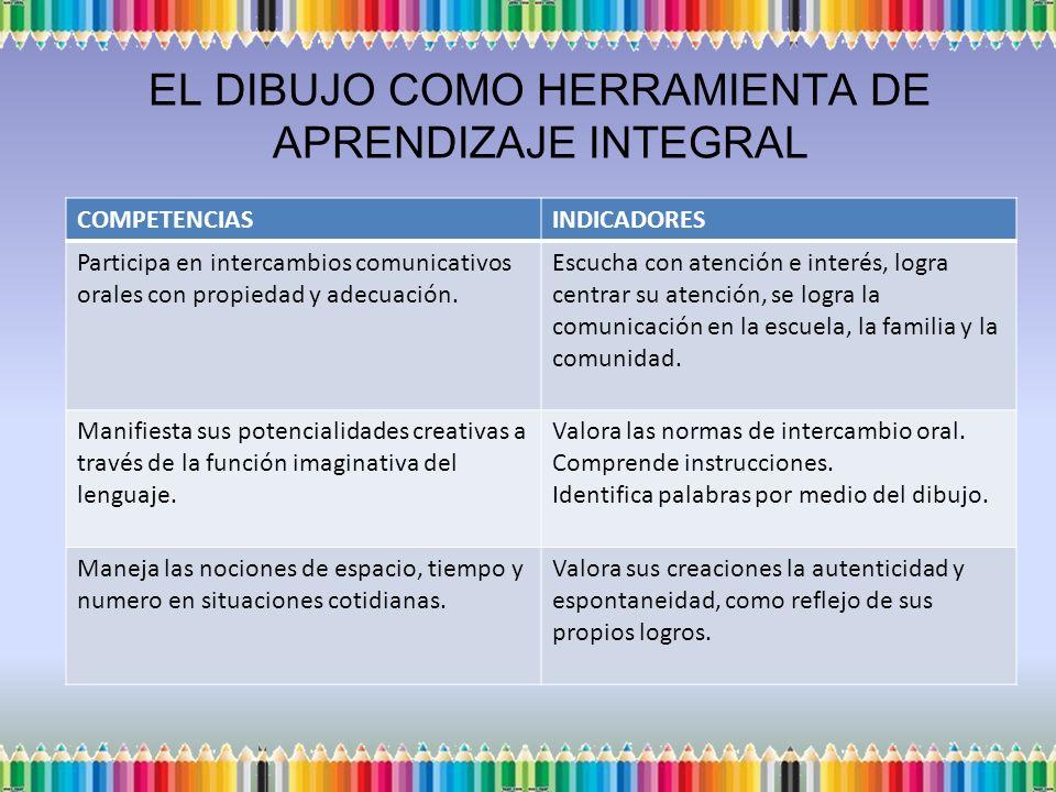 EL DIBUJO COMO HERRAMIENTA DE APRENDIZAJE INTEGRAL COMPETENCIASINDICADORES Participa en intercambios comunicativos orales con propiedad y adecuación.