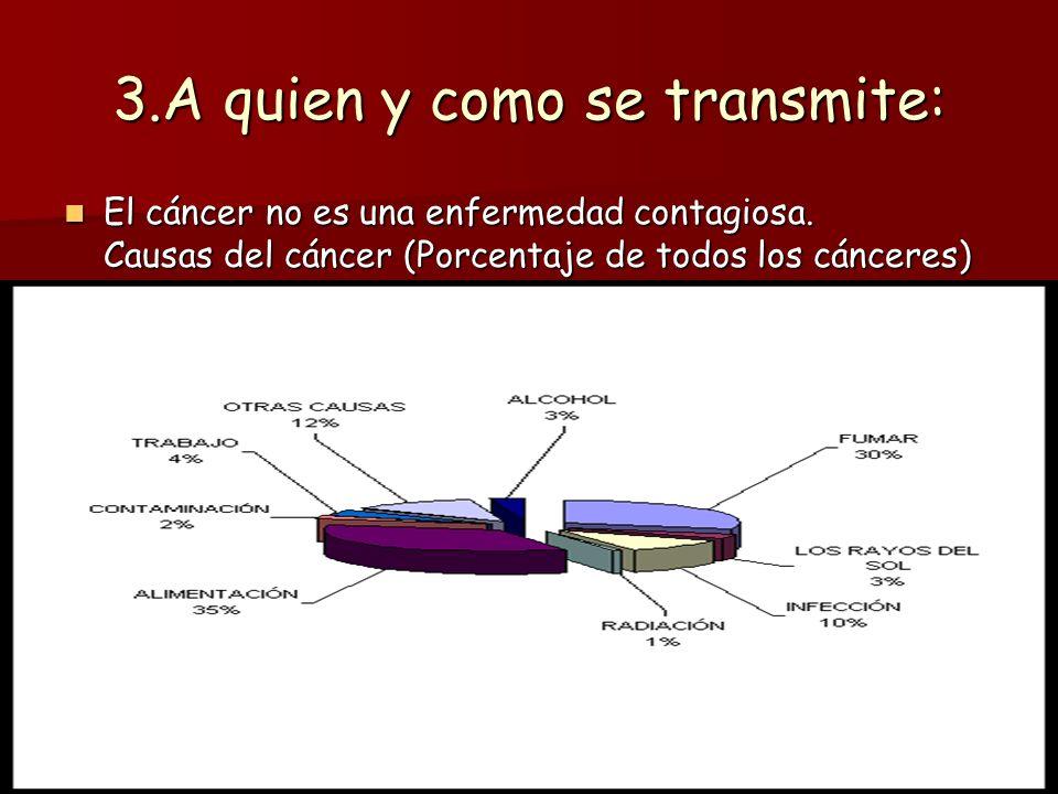 3.A quien y como se transmite: El cáncer no es una enfermedad contagiosa. Causas del cáncer (Porcentaje de todos los cánceres) El cáncer no es una enf