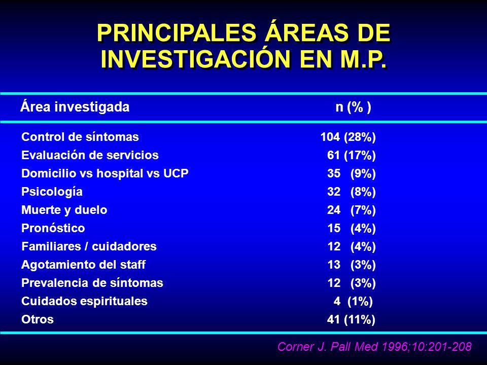 PRINCIPALES ÁREAS DE INVESTIGACIÓN EN M.P. Área investigada n (% ) Control de síntomas 104 (28%) Evaluación de servicios 61 (17%) Domicilio vs hospita