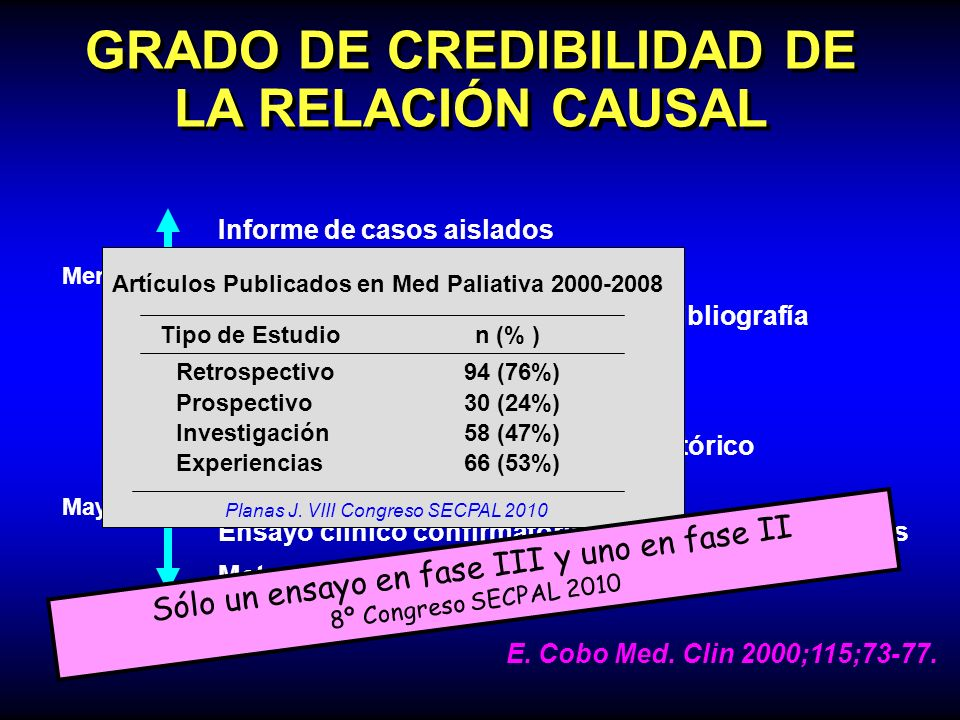 GRADO DE CREDIBILIDAD DE LA RELACIÓN CAUSAL Informe de casos aislados Serie de casos sin controles Serie de casos con controles de la bibliografía Aná