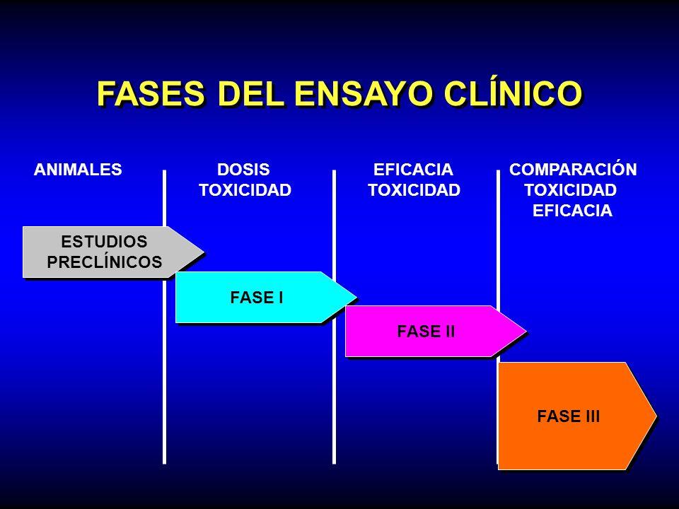 FASES DEL ENSAYO CLÍNICO ESTUDIOS PRECLÍNICOS ESTUDIOS PRECLÍNICOS ANIMALES DOSISEFICACIACOMPARACIÓN TOXICIDAD TOXICIDAD TOXICIDAD EFICACIA FASE I FAS