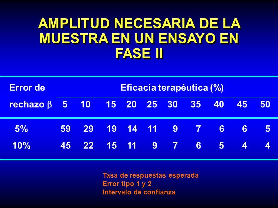 AMPLITUD NECESARIA DE LA MUESTRA EN UN ENSAYO EN FASE II Error deEficacia terapéutica (%) rechazo 5 10 15 20 25 30 35 40 45 50 5% 59 29 19 14 11 9 7 6
