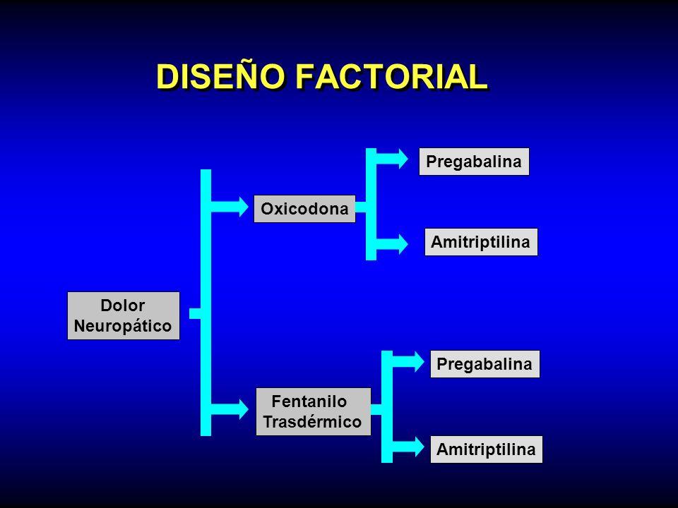 DISEÑO FACTORIAL Dolor Neuropático Oxicodona Fentanilo Trasdérmico Pregabalina Amitriptilina Pregabalina Amitriptilina