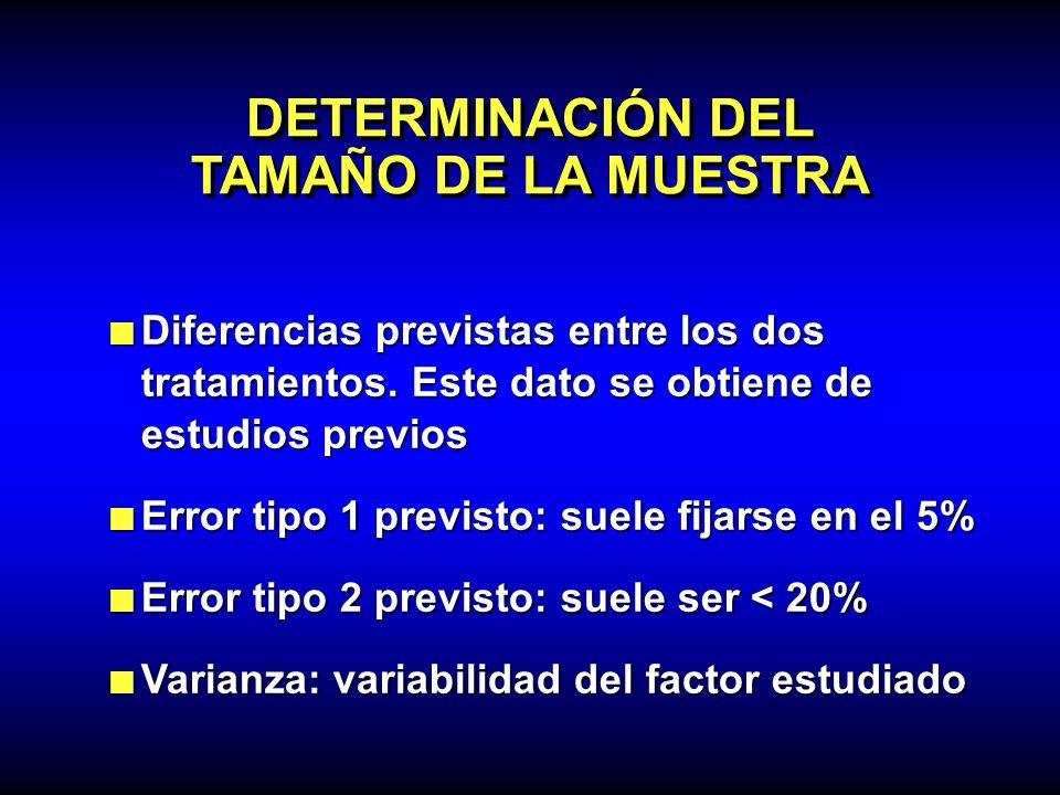 DETERMINACIÓN DEL TAMAÑO DE LA MUESTRA Diferencias previstas entre los dos tratamientos. Este dato se obtiene de estudios previos Diferencias prevista