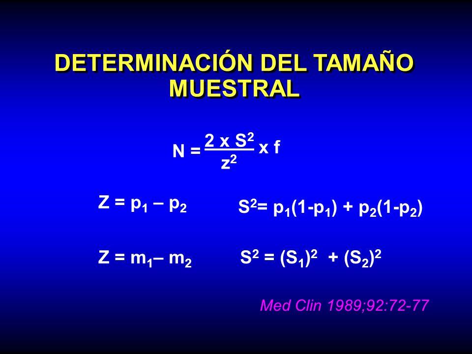 DETERMINACIÓN DEL TAMAÑO MUESTRAL N = 2 x S 2 z 2 x f Z = p 1 – p 2 S 2 = p 1 (1-p 1 ) + p 2 (1-p 2 ) Z = m 1 – m 2 S 2 = (S 1 ) 2 + (S 2 ) 2 Med Clin
