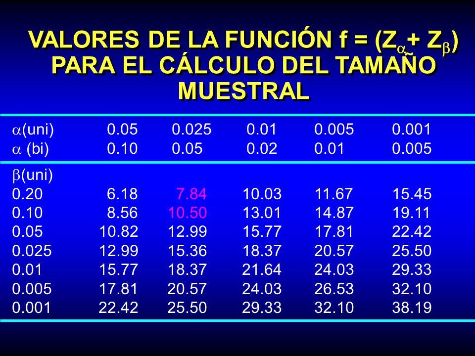 VALORES DE LA FUNCIÓN f = (Z + Z ) PARA EL CÁLCULO DEL TAMAÑO MUESTRAL (uni)0.05 0.025 0.01 0.0050.001 (bi)0.10 0.05 0.02 0.010.005 (uni) 0.206.18 7.8