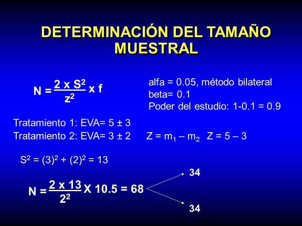 DETERMINACIÓN DEL TAMAÑO MUESTRAL N = 2 x S 2 z 2 x f alfa = 0.05, método bilateral beta= 0.1 Poder del estudio: 1-0.1 = 0.9 Tratamiento 1: EVA= 5 ± 3