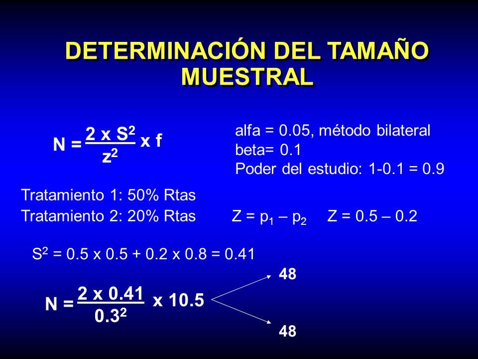 DETERMINACIÓN DEL TAMAÑO MUESTRAL N = 2 x S 2 z 2 x f alfa = 0.05, método bilateral beta= 0.1 Poder del estudio: 1-0.1 = 0.9 Tratamiento 1: 50% Rtas T