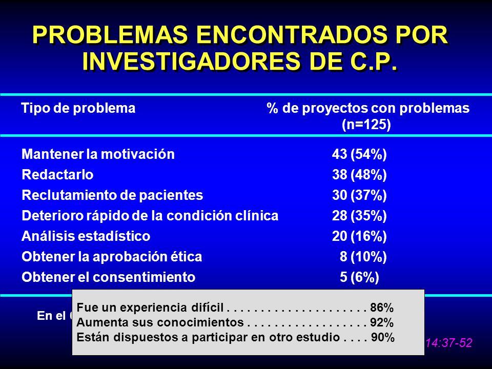PROBLEMAS ENCONTRADOS POR INVESTIGADORES DE C.P. Tipo de problema% de proyectos con problemas (n=125) Mantener la motivación 43 (54%) Redactarlo 38 (4